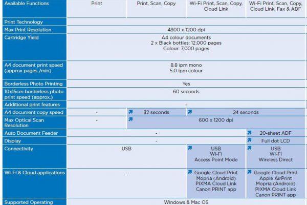 مقایسه شرکت کنون از چاپگرهای سری g